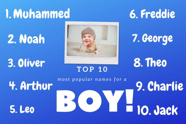 Wirral Globe: Top 10 boys names according to BabyCentre. Picture: Canva