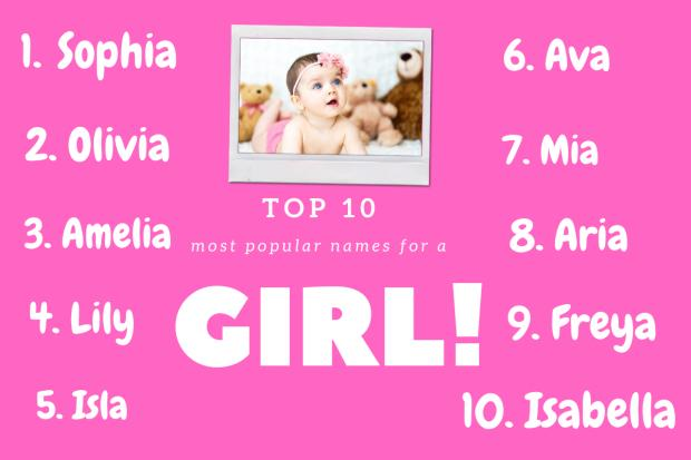 Wirral Globe: Top 10 girls names according to BabyCentre. Picture: Canva