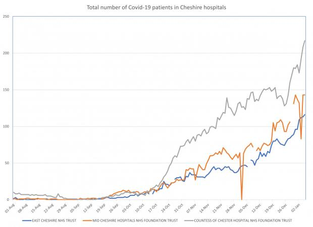 Wirral Globe: A graph showing how Covid-19 hospital bed occupancy has changed since August. Key: Blue - East Cheshire NHS Trust, Grey - Countess of Chester NHS Trust, Orange - Mid Cheshire NHS Trust. Data accurate as of January 8, 2021
